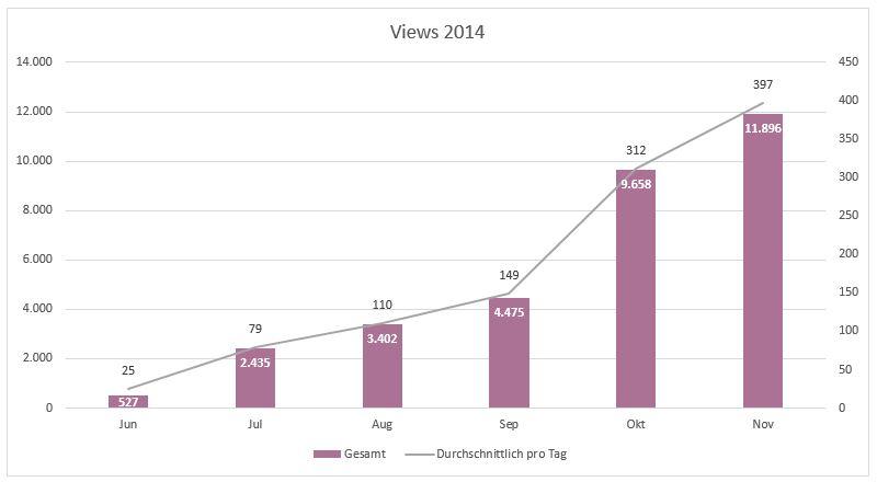 201411_Grafik_Views