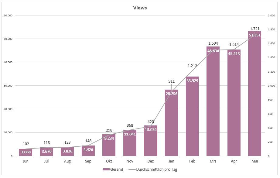 201505_Grafik_Views